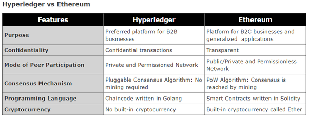 Hyperledger And Ethereum Are Two Highly Sought After Blockchain Platforms To Understand Which Of These Is Better Suited For Different Applications
