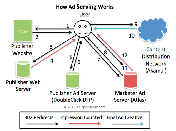 What is the best open source ad serving platform? - Quora