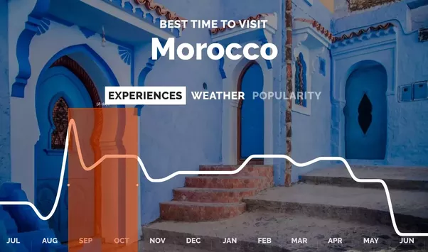 The Period From September To April Is Best Time Go Morocco