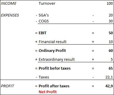 difference between profit and net profit