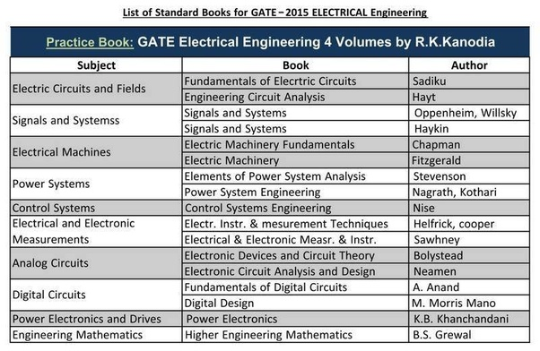 Kanodia Gate Book For Eee