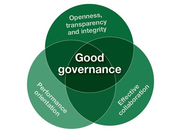 What Is Good Governance Quora