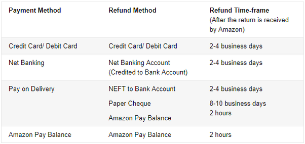 What happens if we cancel an amazon order paid through a credit card nearly takes 24 days until amazon receive the product reheart Gallery