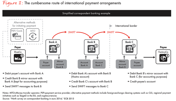 International Bank Wires And Transfers Should Only Take A