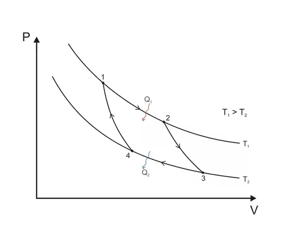 The second law of thermodynamics says that the efficiency of a i want to point out that these are the same diagram just with different axis my point is much more clear with a t s diagram then a p v diagram so ill use ccuart Images