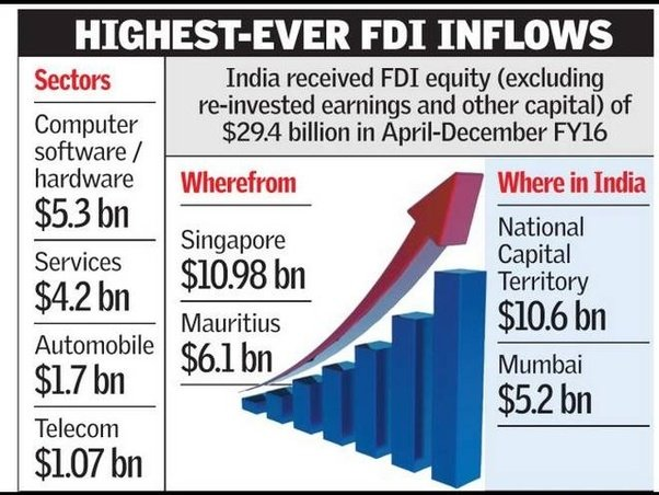 current status of fdi Fdi in different states in india have increased steadily since the early 1990s when the indian economy was opened up to foreign investments delhi, maharashtra, karnataka and tamil nadu are among the leading states that have attracted maximum fdi.