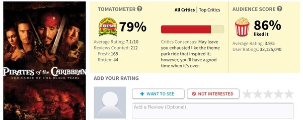 why is there a bad review from rotten tomatoes on all the pirates of