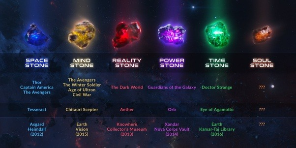 What Are The Colors Of The Infinity Stones Quora