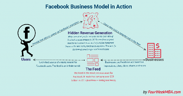 How Does Facebook Make Money From Facebook Pages And Groups Quora