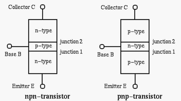 how a field effect transistor fet works and its difference to the bjt transistor Transistors normally need a resistor to the base (a resistor in the emitter can have a similar effect) to limit the base-emitter current to safe levels a general rule of thumb is that a transistor needs about 1/10 to 1/20 of the collector current driven to the base in order to be saturated and have a low vce voltage drop (which is wanted for a.