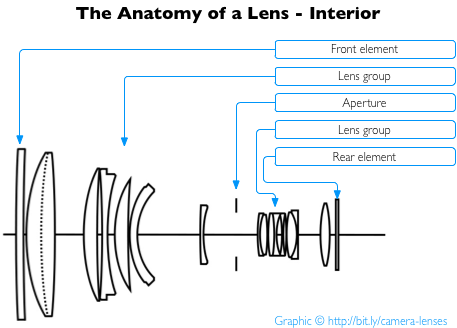 Where Does The Aperture Opening Go In A Lens System Can You Show Me