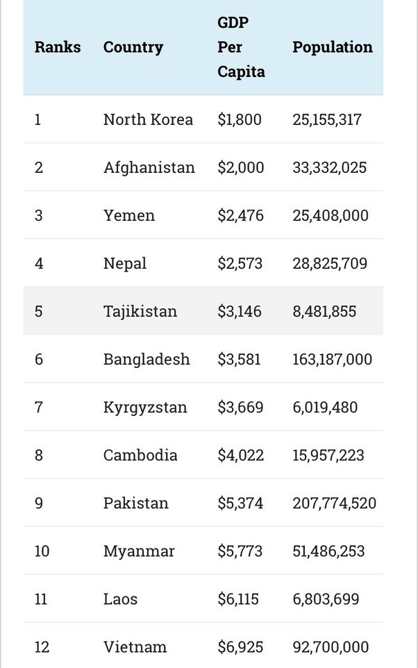 Which Is The Poorest Country In Asia Quora - Top 25 poorest countries in the world