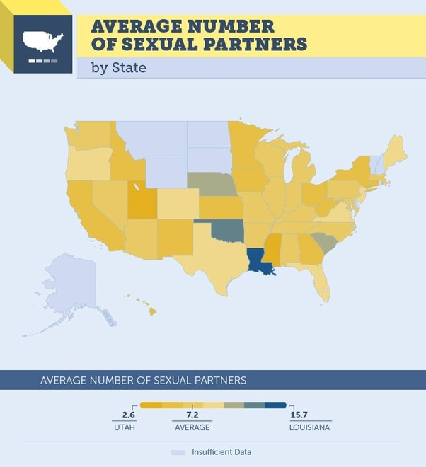 How many sex partners is to many