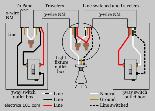 Can i put two red wires together with a black wire in ceiling outlet here is a three way switch wiring diagram this one shows the power coming to one of the two switches cheapraybanclubmaster Choice Image