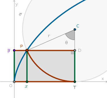 Why Is The Length Of One Arc Of A Cycloid 8r Not 2r Quora