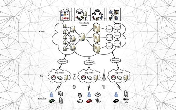 fog Computing Architecture