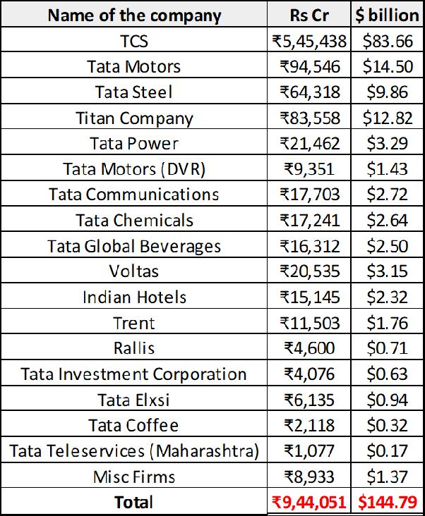 Is Ratan Tata richer than Bill Gates and Warren Buffet? Some