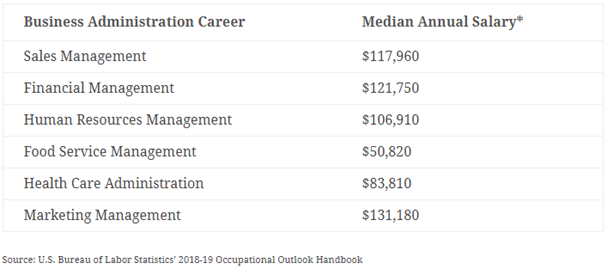 Business Administration Degree >> Is It Worth Pursuing A Graduate Degree In Business