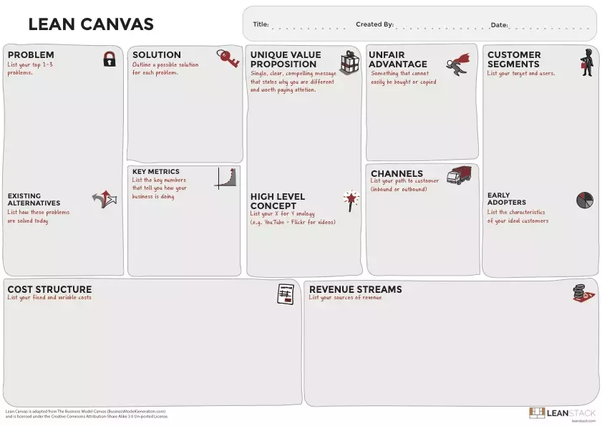 What is lean canvas model quora compared to writing a business plan that can take several weeks the lean canvas is designed to be sketched in 2030 mins rather than creating a perfect maxwellsz
