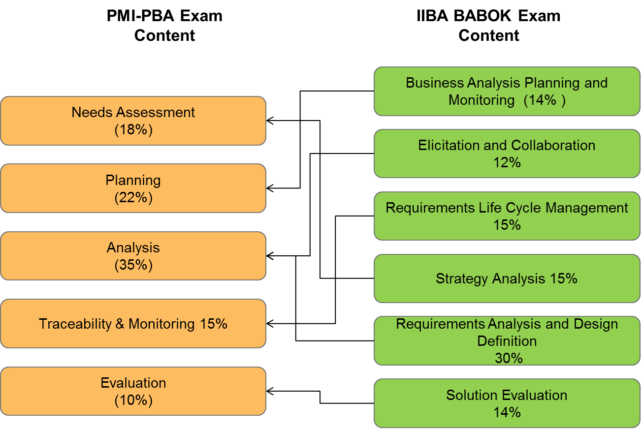 What Is The Best Business Analyst Certification Quora