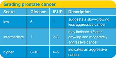 gleason prostate cancer grading