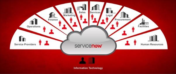 How to become a ServiceNow developer - Quora