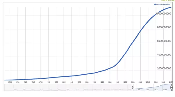 What Are Examples Of Exponential Functions In Real Life Quora