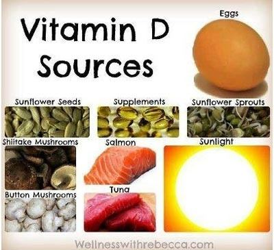 Three Food Sources High In Vitamin C