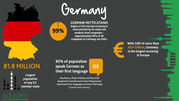 What are some facts about Germany? - Quora