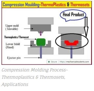What is compression moulding? - Quora