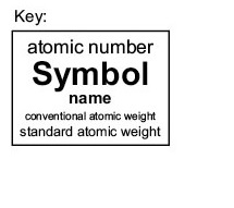When Calculating The Molecular Mass We Are Interested Only In One  Information, The Conventional Atomic Weight. The Standard Atomic Weight Is  The Atomic ...