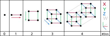 Two Experiments Show Fourth Spatial Dimension Effect