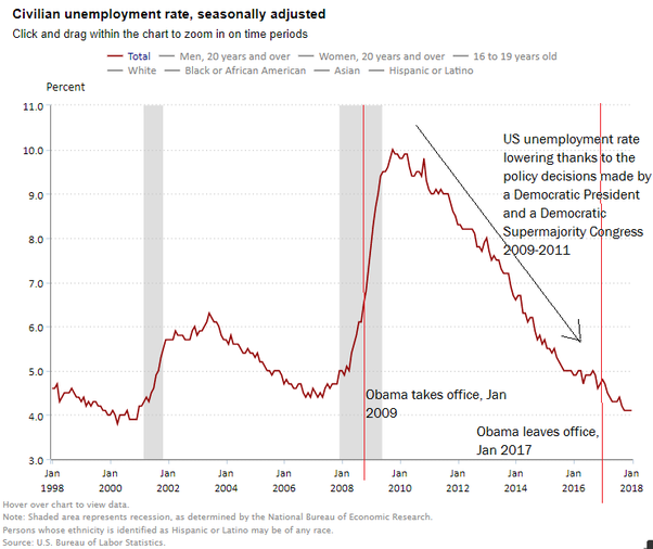 Why Is Unemployment In The US So Low Under Donald Trump