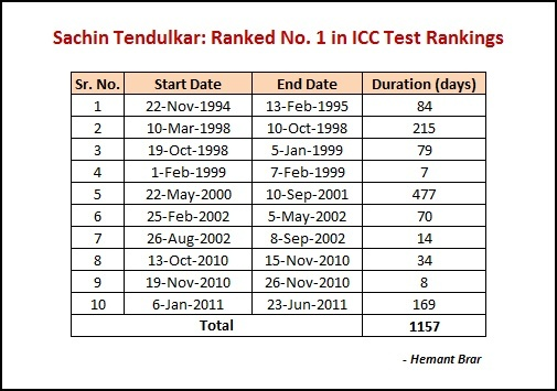 Note As During 6 Jan 2011 Till 23 Jun There Was Not Much Test Cricket Played Because Of World Cup IPL Etc Sachin Shared The Top Spot With