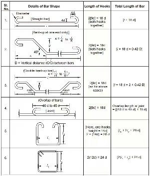 What is bar bending schedule in civil engineering? - Quora