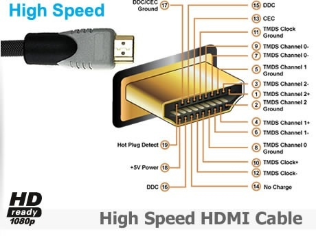 What is the difference between the USB and HDMI cable Quora