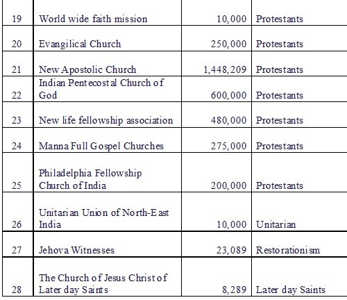 Christian Denominations Sects: Are The Christians In India Catholics Or Protestants?