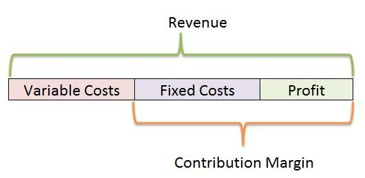how to find contribution margin