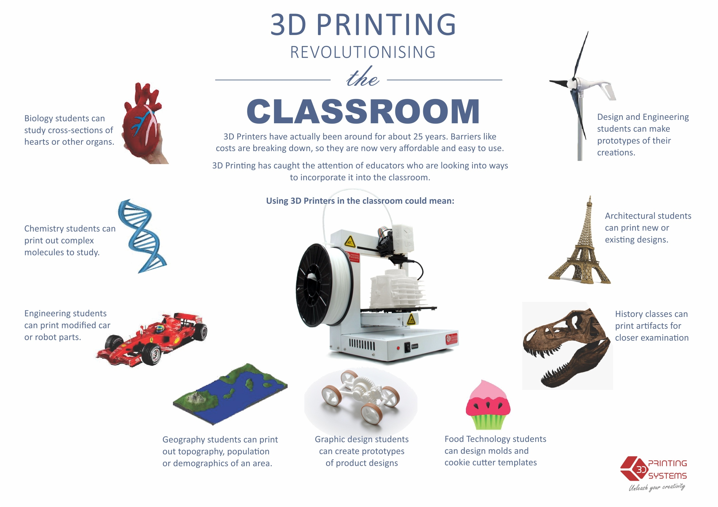 What is the scope of 3d printing in India? - Quora