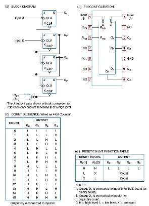 logic diagram 7493 is the 7493 4 bit binary counter made up of two internal counters  is the 7493 4 bit binary counter made