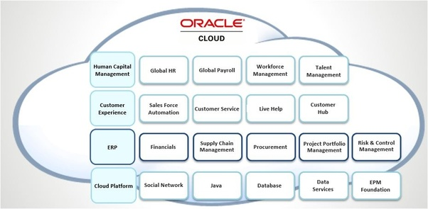 What are Oracle Fusion applications? - Quora