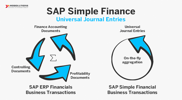 Which is the best course in SAP for an MBA student? - Quora