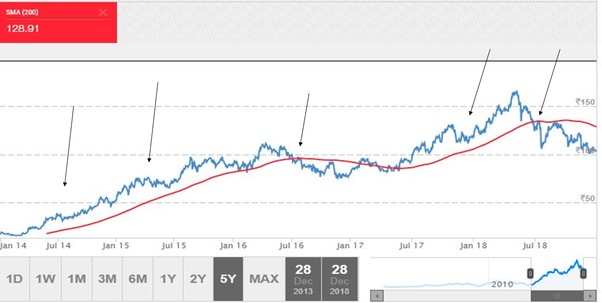 Is it worth buying Ashok Leyland stock for the long term (5 years