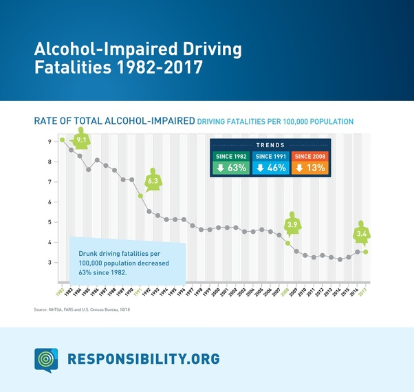 Drunk Driving Deaths >> How Many Drunk Driving Deaths Are There In The U S Each