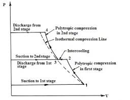 For a two-stage reciprocating compressor, why is the cylinder of the