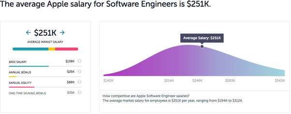What is the average salary for a software engineer working at Apple ...