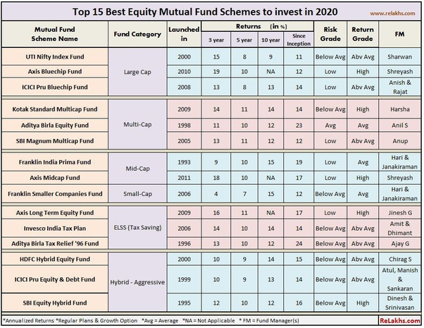 Best Funds For 2020.What Are The Best Mutual Funds To Buy In 2020 Quora