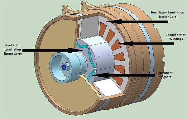 What Is A Permanent Magnet Motor Quora