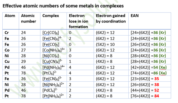 How to calculate effective atomic number of coordinate compounds - Quora
