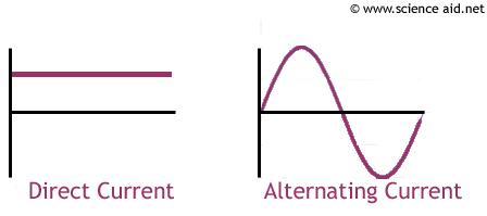 is dc voltage constant quora rh quora com direct current machine diagram direct current wiring diagrams